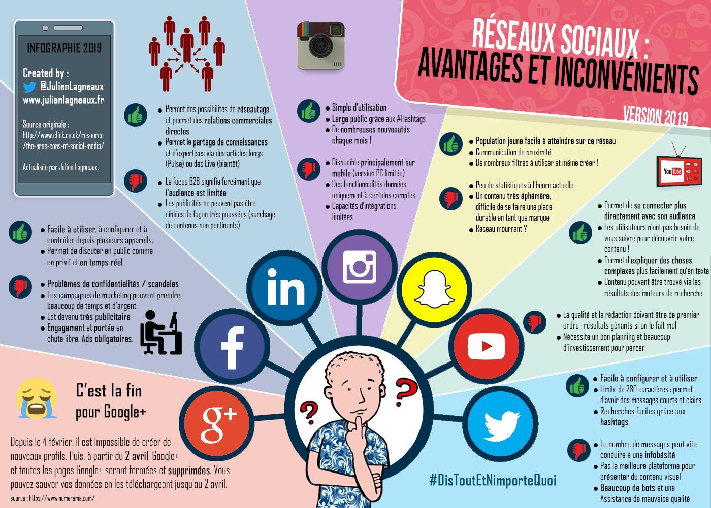 Avantages et inconvénients des réseaux sociaux